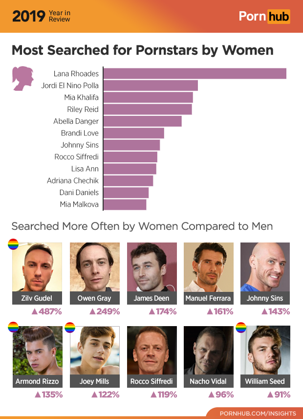 who is the most watched porn star